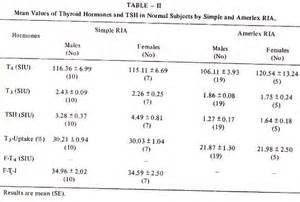 study of thyroid hormones and tsh levels in patients with hypothyroidism in karachi