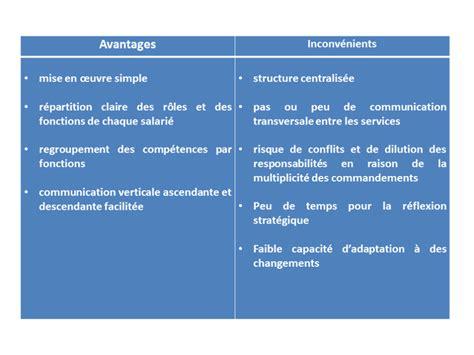 introduction 224 la gestion avantages et inconv 233 nients de la structure fonctionnelle