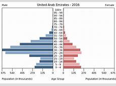 United Arab Emirates PEOPLE 2017, CIA World Factbook