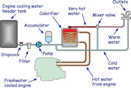 Winterizing Boat Hot Water Tank by Fit A Boat Water Heater And Get Hot Water For Free