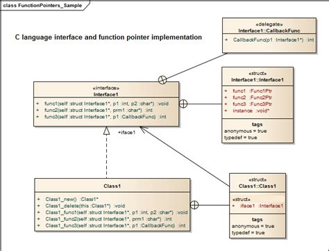 uml representation for c c function pointers stack overflow
