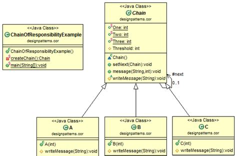 java design pattern chain of responsibility