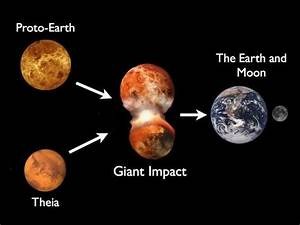 How long ago did the moon begin to form? - Quora