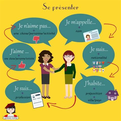 132 best images about fle se pr 233 senter les salutations on un greetings posters