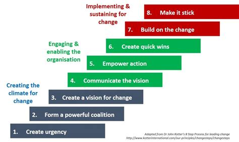 Kotter Step 7 by How We Used Kotter S Eight Step Model For Change And