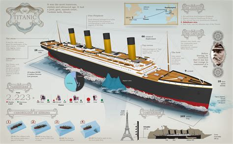 Titanic Boat Structure by Flashback In History Sinking Of Rms Titanic On 14 April