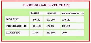 what are the normal blood sugar levels updated 2017