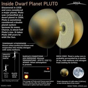 Dwarf planet Pluto was discovered in 1930 and was once ...