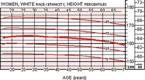 The Average Height For Women, With Height Weight Chart