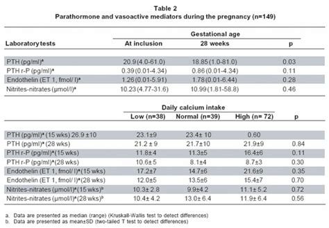 association between calcium intake parathormone levels and blood pressure during pregnancy