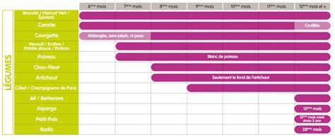 guide d introduction 224 la diversification alimentaire quels aliments et 224 quel 226 ge pour b 233 b 233