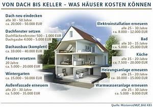 Neues Dach Mit Dämmung Kosten : neues dach sparsame heizung modernisierungen finanziell vorbereiten ~ Markanthonyermac.com Haus und Dekorationen