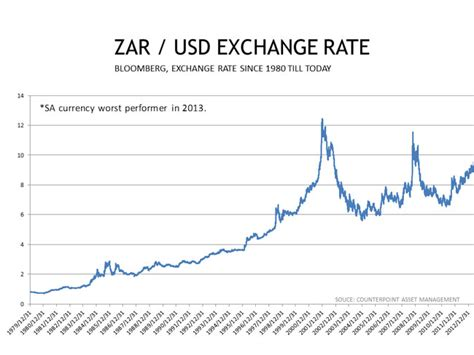 whither the rand r6 or r12 moneyweb