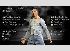 Madrid's Highest Goal Scorer The Cristiano Ronaldo