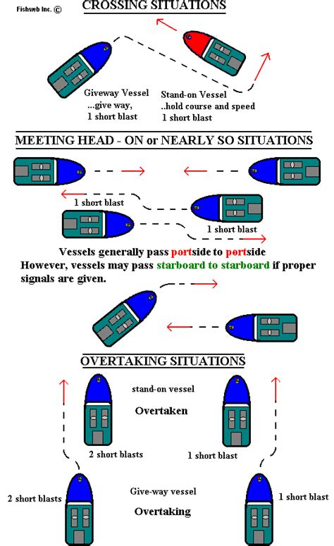 Boat Navigation Rules by Michigan Boating Boat Crossing Rules Michigan Interactive
