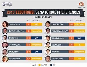 Chiz biggest loser in latest SWS poll