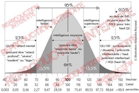 les tribulations d un petit z 232 bre 187 table de conversion percentile score de qi