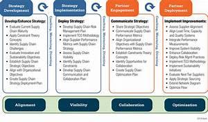 Supply Chain Optimization - DVIRC