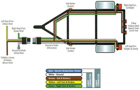 Boat Trailer Electrical Plug by Wiring Diagram 4 Wire Trailer Diagram Wiring Plugs For