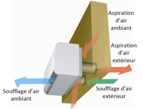 climatiseur sans groupe exterieur achat de climatisation