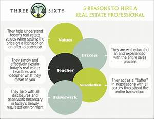 why work with a realtor®? - Three Sixty {real estate}