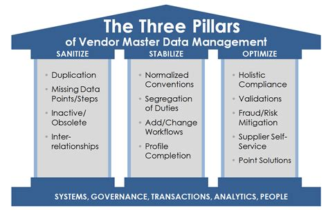 Vendor Master Data Management With The 3 Pillars  Lavante. Informative Signs. Good Behavior Signs. Leisure Signs. Woman Foot Signs Of Stroke. Greek God Signs. Spinal Cord Signs Of Stroke. Object Signs. Canada Parks Signs
