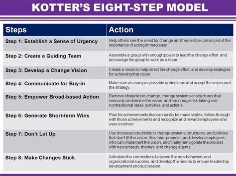 Kotter Suggests That Leadership And Management by Welcome Leading And Managing Change Ppt Download