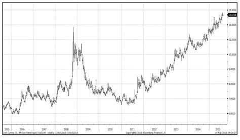 value of rand to dollar charibas ga