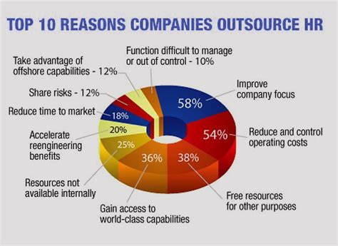 Top 5 Reasons Why Human Resource Functions Should Be