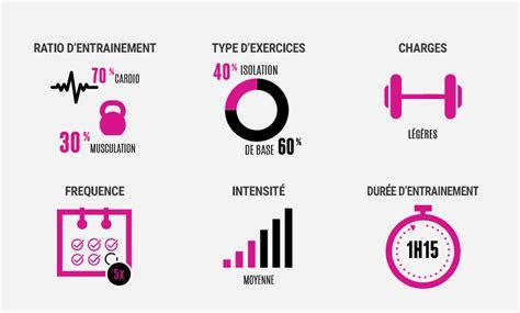programme entrainement musculation perte de poids et graisse