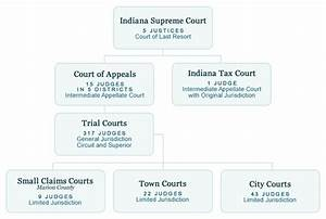 courts.IN.gov: Organizational Chart