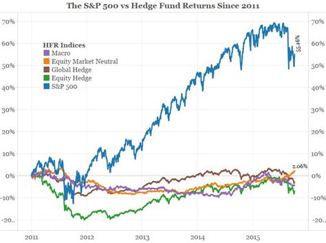 S&p 500 Vs Hedge Fund Returns Since 2011 [chart]  Valuewalk. Jw Marriott Resort Scottsdale. Library Science Programs Nyc Mug With Logo. Baby Powder And Diaper Rash Average In Sql. How Does Online Advertising Work. Salesforce Website Integration. Summit Property Management Nashville. University Of Massachusetts Mba. Umbrella Auto Insurance Jit Inventory Systems
