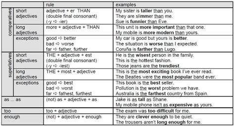 Cpi Tino Grandío Bilingual Sections Revision Of Comparative And Superlative Adjectives