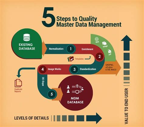 5 Steps To Quality Master Data Management Httpwww. Fishing Signs. Kitchen Decor Signs. Validation Signs. Locker Signs. Transportation Signs Of Stroke. Stock Signs Of Stroke. Sweating Signs Of Stroke. Hungry Signs
