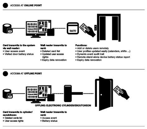 salto network svn salto systems