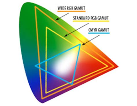 cmyk vs rgb and why you should care slr lounge