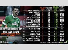 Cristiano Ronaldo freekick goals are rare, show WhoScored