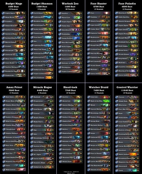 10 flavors of popular hearthstone decks cost comparison hearthstone