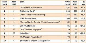 The Largest Wealth Managers in Asia: AUM Table 2016