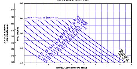 figure a 2 boeing 777 300 payload range diagram source boeing commercial airplane co