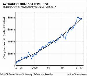 Average Global Sea Level Rise, 1993-2017 | InsideClimate News