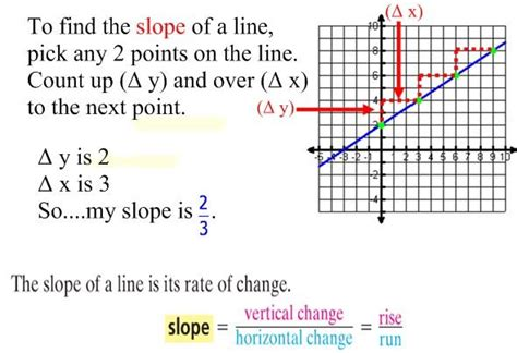 Rate Of Change And Slope  Micaela Dougan