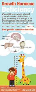1000+ images about Growth Hormone Deficiency on Pinterest ...