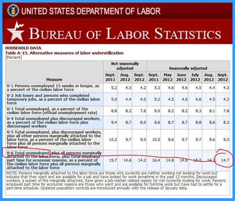 total unemployment figures bls 14 7 infographic a day