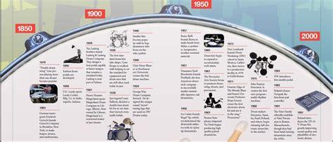 evolution of the modern drum magazine