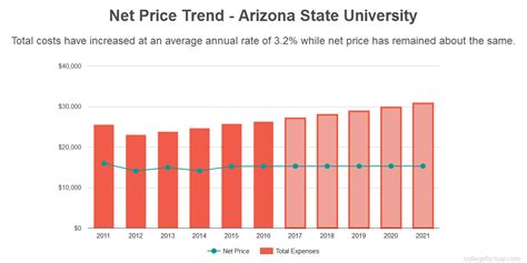 asu financial aid office can you afford arizona state
