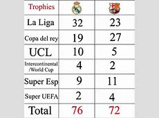 Real Madrid vs Barcelona All Time Trophies Football