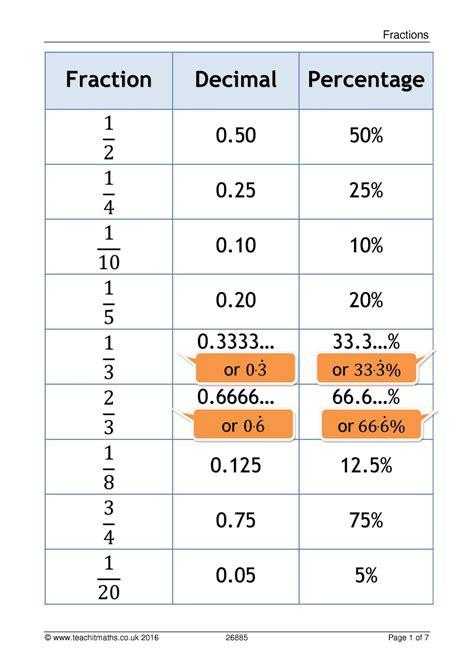 Converting Fractions Decimals And Percentages Ks3  Equivalent Fractions Decimals And