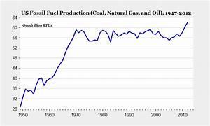 U.S. Fossil Fuel Production Will Not Last | Seeking Alpha