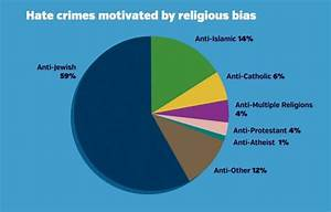 Jews are the main target of religious hate crimes in ...